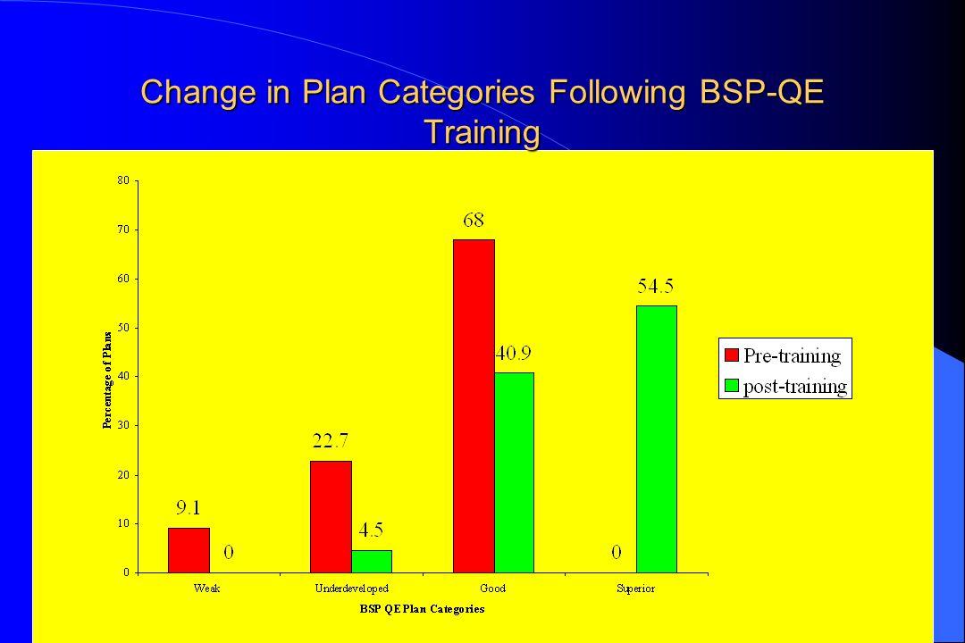 165 Change in Plan Categories Following BSP-QE Training