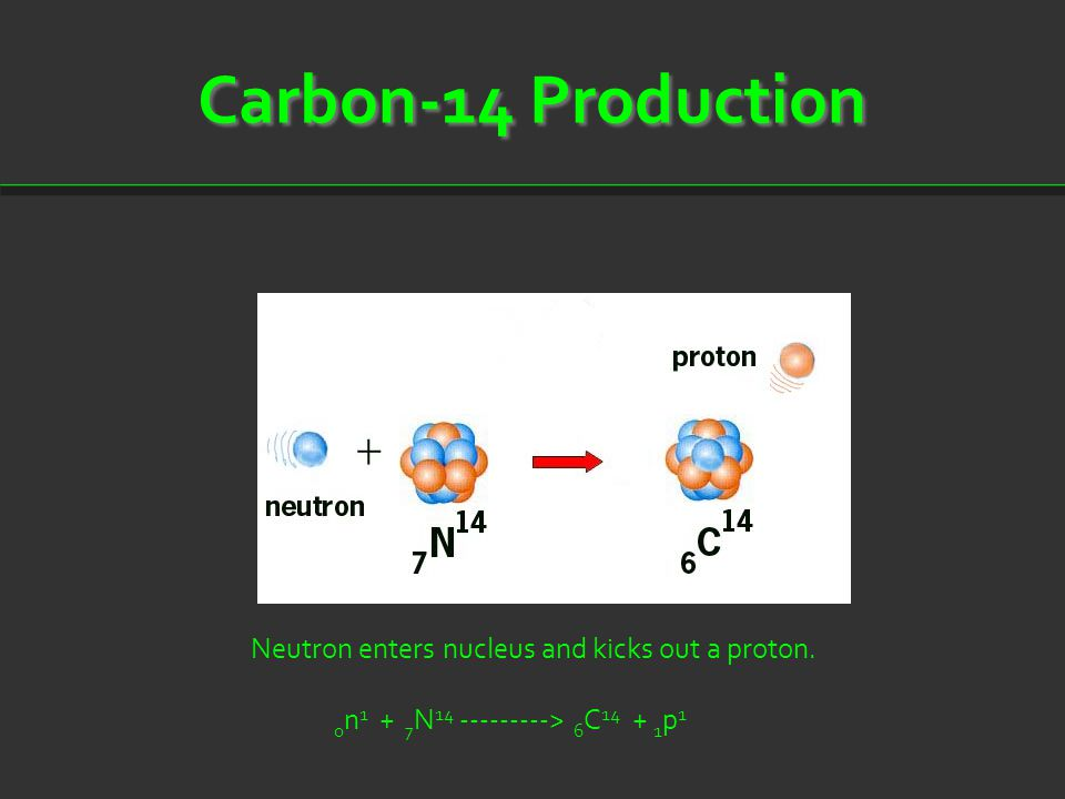 Carbon-14 Production Neutron enters nucleus and kicks out a proton. 0 n 1 + 7 N 14 ---------> 6 C 14 + 1 p 1