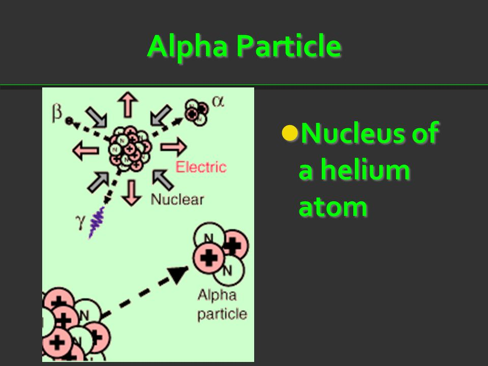 Alpha Particle Nucleus of a helium atom Nucleus of a helium atom