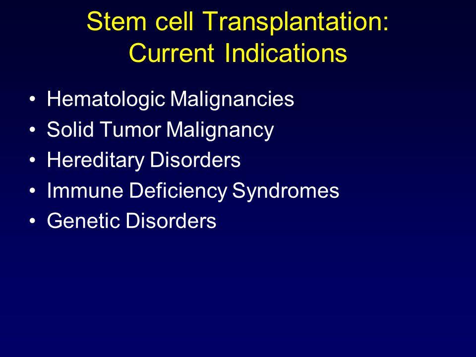 Stem Cell Tx Futures: Cardiac disease.
