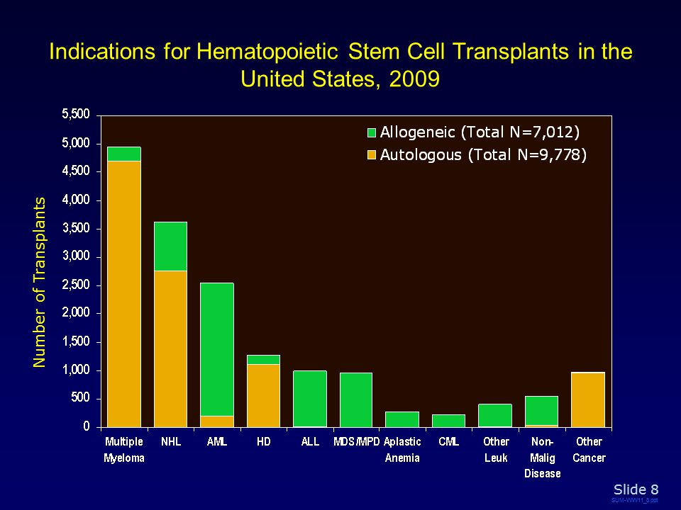 Indications for Hematopoietic Stem Cell Transplants in the United States, 2009 SUM-WW11_8.ppt Slide 8 Number of Transplants