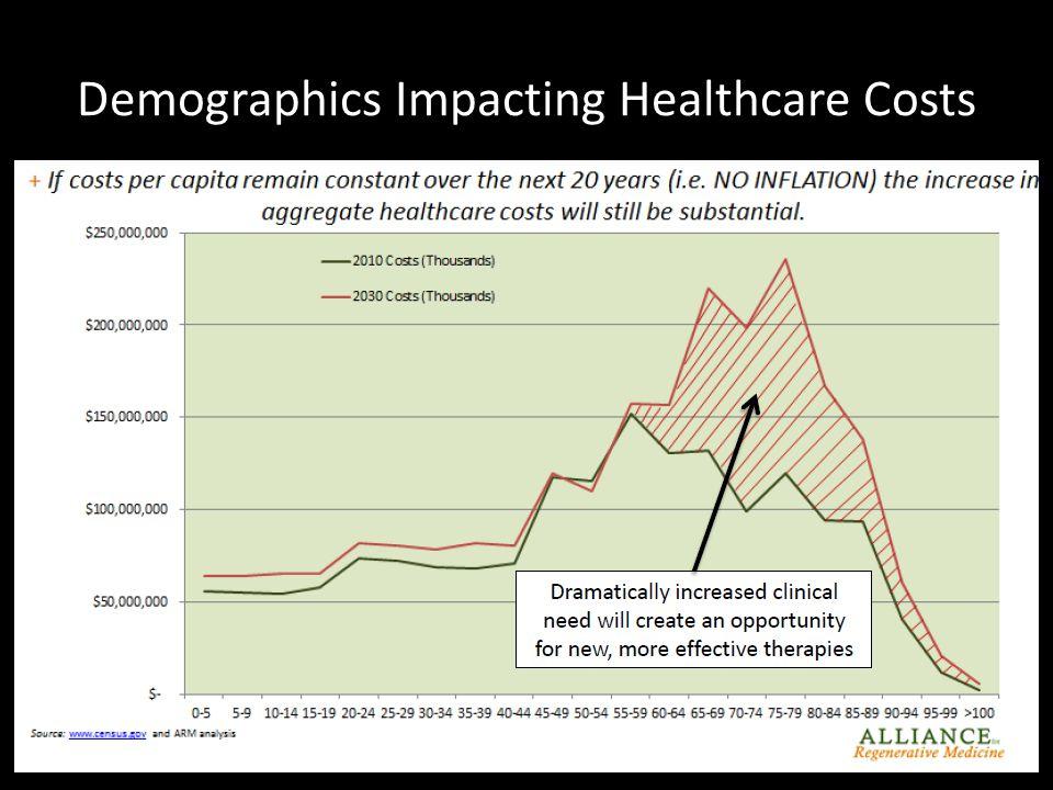 Demographics Impacting Healthcare Costs Courtesy of Gil van Bokkelen