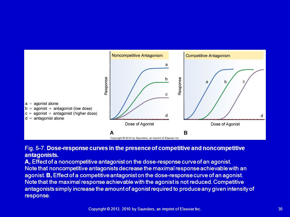 30Copyright © 2013, 2010 by Saunders, an imprint of Elsevier Inc. Fig. 5-7. Dose-response curves in the presence of competitive and noncompetitive ant