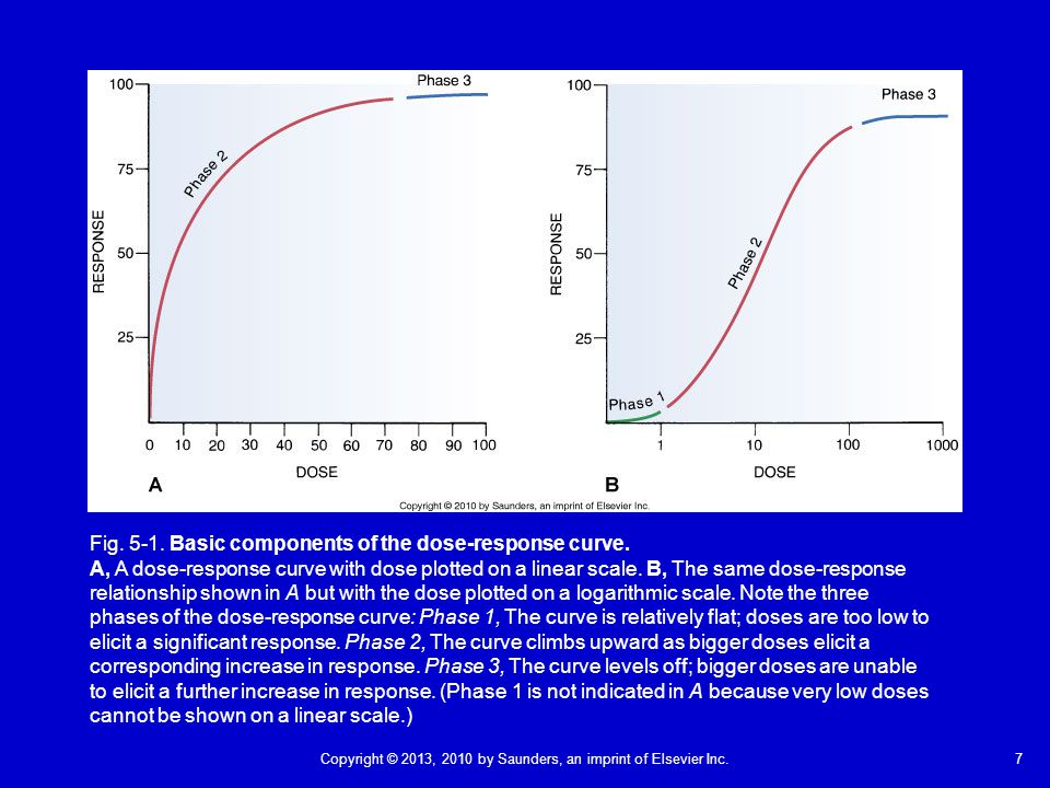 7Copyright © 2013, 2010 by Saunders, an imprint of Elsevier Inc. Fig. 5-1. Basic components of the dose-response curve. A, A dose-response curve with