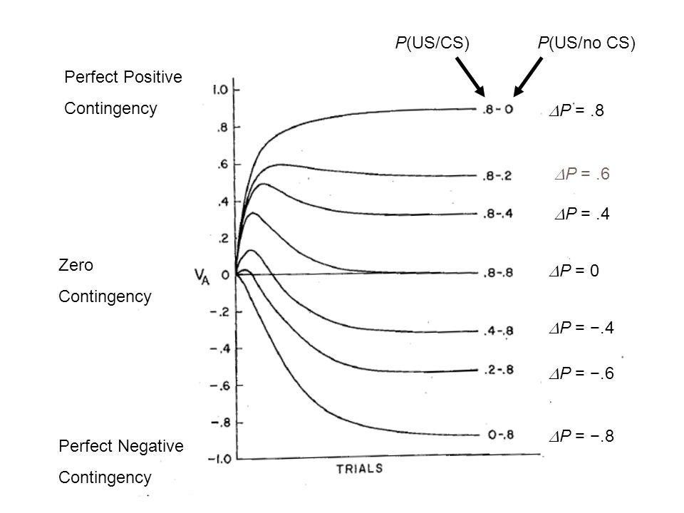 Perfect Positive Contingency Perfect Negative Contingency Zero Contingency P(US/CS)P(US/no CS)  P =.8  P =.6  P =.4  P = 0  P = −.4  P = −.6  P