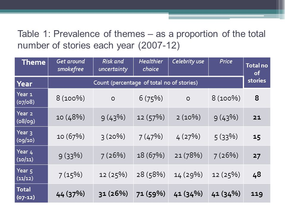 Table 1: Prevalence of themes – as a proportion of the total number of stories each year (2007-12) Theme Get around smokefree Risk and uncertainty Healthier choice Celebrity usePrice Total no of stories Year Count (percentage of total no of stories) Year 1 (07/08) 8 (100%)06 (75%)08 (100%)8 Year 2 (08/09) 10 (48%)9 (43%)12 (57%)2 (10%)9 (43%)21 Year 3 (09/10) 10 (67%)3 (20%)7 (47%)4 (27%)5 (33%)15 Year 4 (10/11) 9 (33%)7 (26%)18 (67%)21 (78%)7 (26%)27 Year 5 (11/12) 7 (15%)12 (25%)28 (58%)14 (29%)12 (25%)48 Total (07-12) 44 (37%)31 (26%)71 (59%)41 (34%) 119
