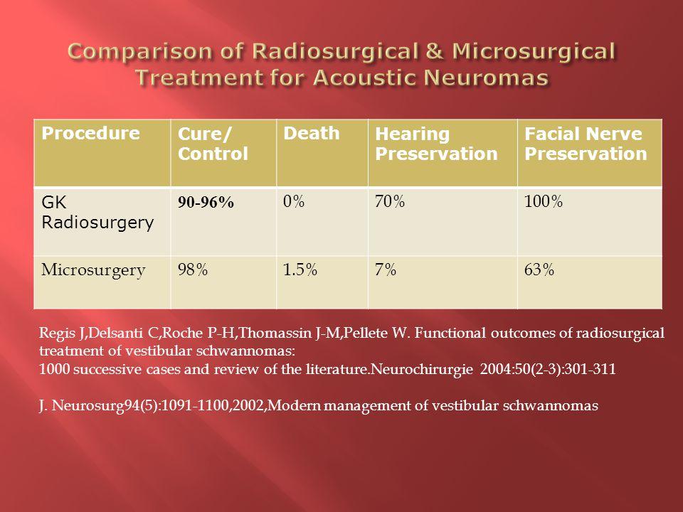 ProcedureCure/ Control DeathHearing Preservation Facial Nerve Preservation GK Radiosurgery 90-96% 0%70%100% Microsurgery98%1.5%7%63% Regis J,Delsanti