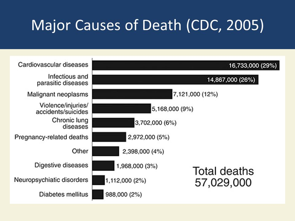 Major Causes of Death (CDC, 2005)
