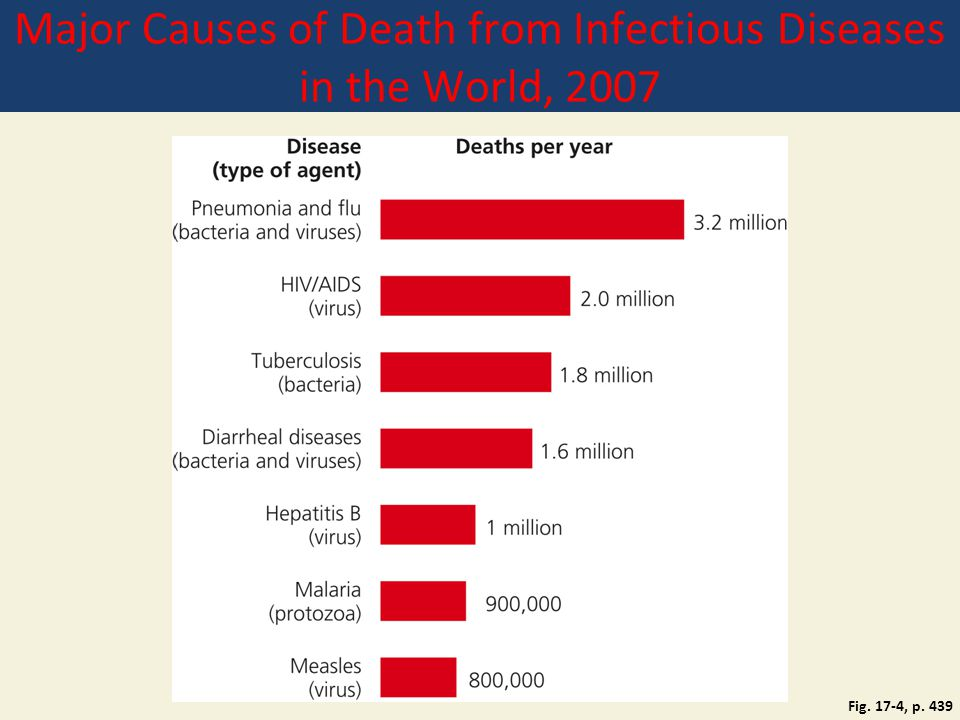 Major Causes of Death from Infectious Diseases in the World, 2007 Fig. 17-4, p. 439