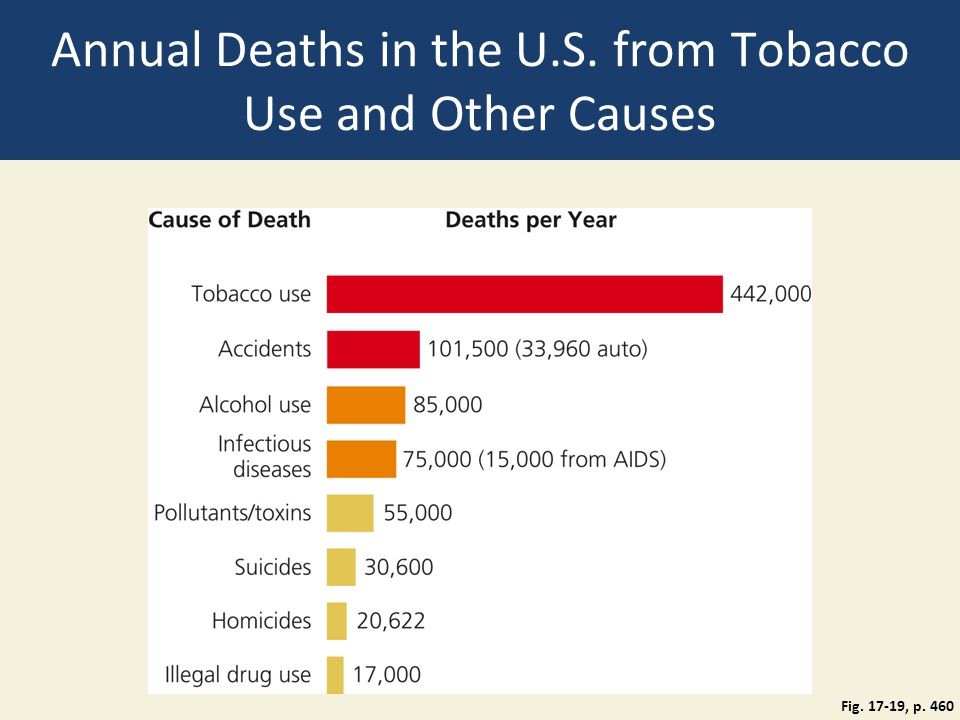 Annual Deaths in the U.S. from Tobacco Use and Other Causes Fig. 17-19, p. 460