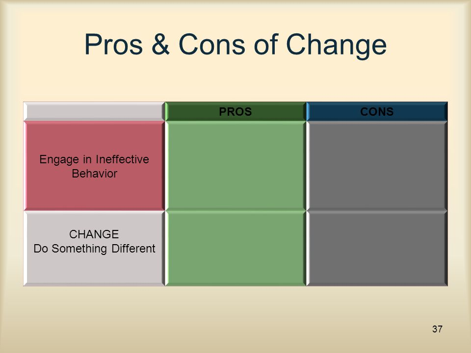 Pros & Cons of Change PROSCONS Engage in Ineffective Behavior CHANGE Do Something Different 37