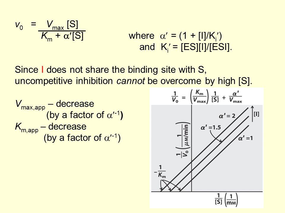 Ex) Compulsory ordered Bi-Bi reaction.