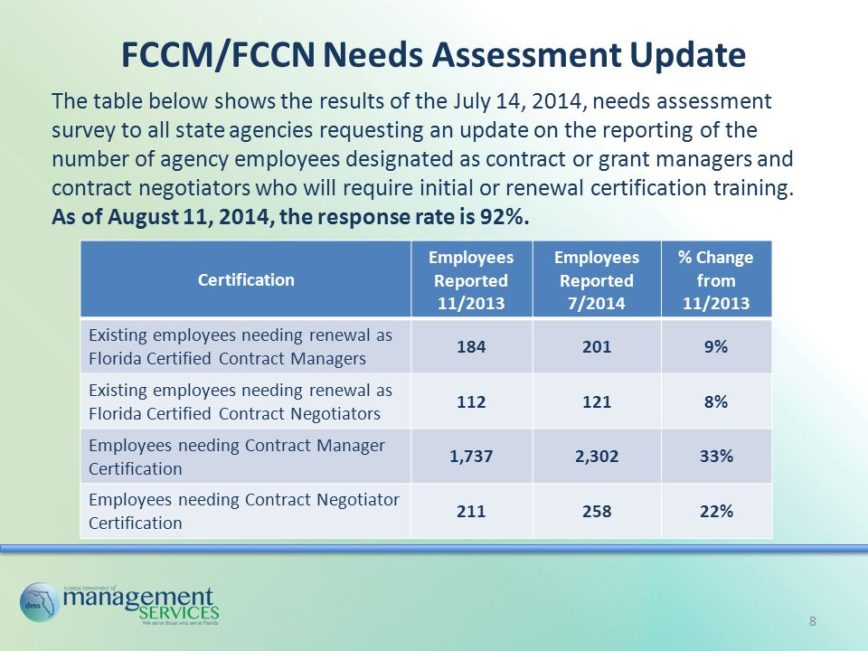 FCCM/FCCN Needs Assessment Update Certification Employees Reported 11/2013 Employees Reported 7/2014 % Change from 11/2013 Existing employees needing renewal as Florida Certified Contract Managers 1842019% Existing employees needing renewal as Florida Certified Contract Negotiators 1121218% Employees needing Contract Manager Certification 1,7372,30233% Employees needing Contract Negotiator Certification 21125822% The table below shows the results of the July 14, 2014, needs assessment survey to all state agencies requesting an update on the reporting of the number of agency employees designated as contract or grant managers and contract negotiators who will require initial or renewal certification training.
