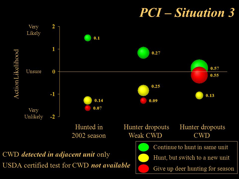 CWD detected in adjacent unit only USDA certified test for CWD not available PCI – Situation 3 Very Likely Unsure Very Unlikely Action Likelihood Continue to hunt in same unit Hunt, but switch to a new unit Give up deer hunting for season Hunted in Hunter dropouts Hunter dropouts 2002 season Weak CWD CWD