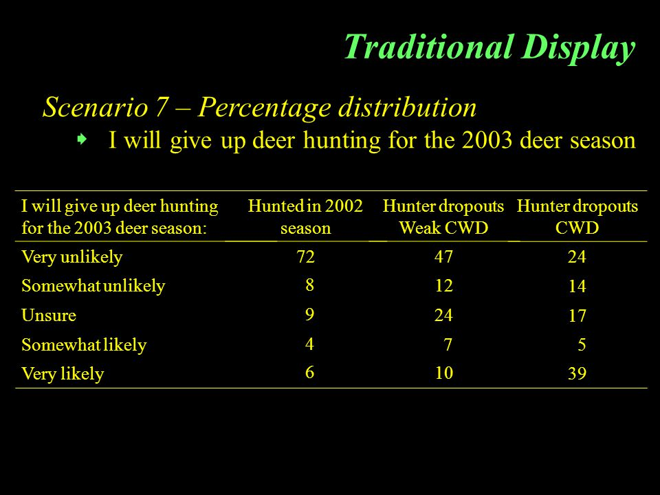 Traditional Display Acceptability ratings for Scenario 7  I will give up deer hunting for the 2003 deer season Descriptive statistics Mean Median Mode Standard deviation Variance Skewness Kurtosis Hunted in 2002 season -1.37 -2.00 1.19 1.41 1.78 1.94 Hunter dropouts Weak CWD -0.79 -2.00 1.37 1.87 0.75 -0.64 Hunter dropouts CWD 0.21 0.00 2.00 1.66 2.75 -0.14 -1.64