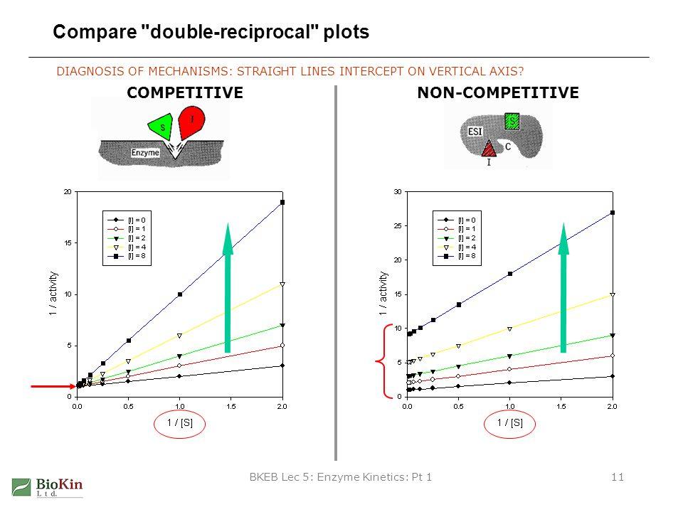 BKEB Lec 5: Enzyme Kinetics: Pt 111 Compare