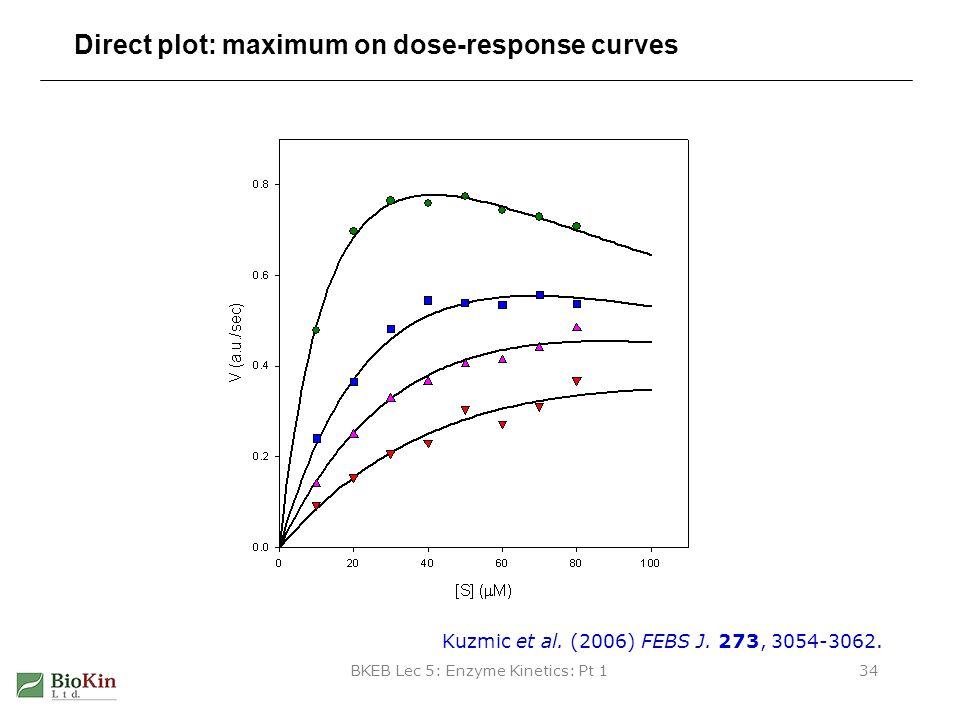 BKEB Lec 5: Enzyme Kinetics: Pt 134 Direct plot: maximum on dose-response curves Kuzmic et al. (2006) FEBS J. 273, 3054-3062.