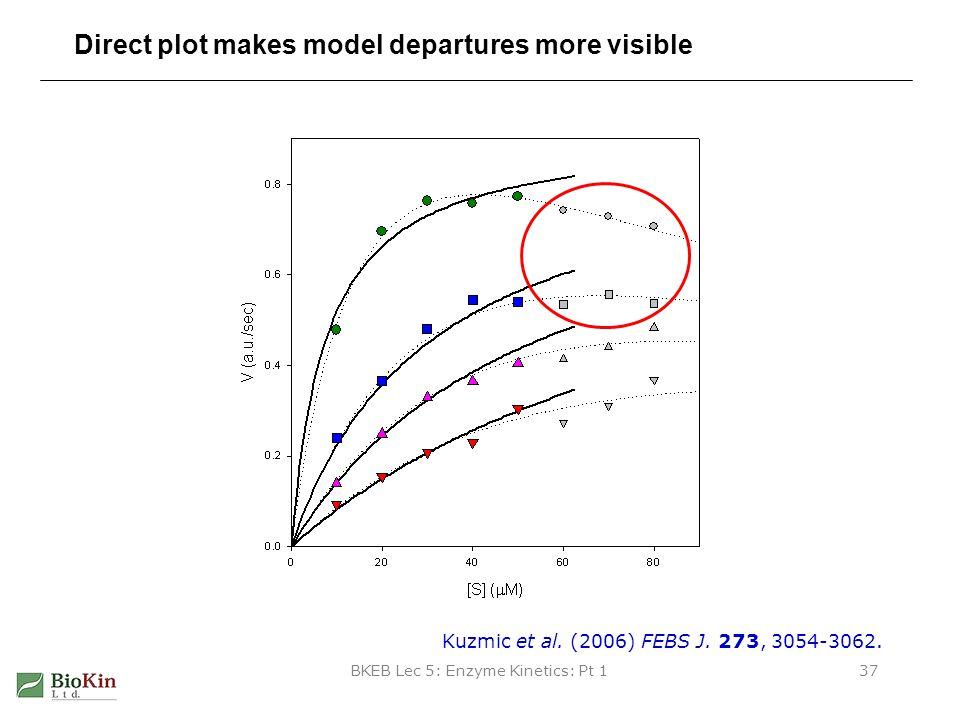 BKEB Lec 5: Enzyme Kinetics: Pt 137 Direct plot makes model departures more visible Kuzmic et al. (2006) FEBS J. 273, 3054-3062.