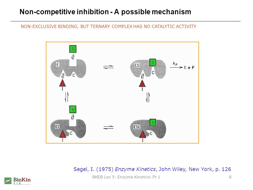 BKEB Lec 5: Enzyme Kinetics: Pt 19 Non-competitive inhibition - Kinetics EVEN AT VERY HIGH [SUBSTRATE], ANZYME ACTIVITY IS NEVER FULLY RESTORED increase [I]