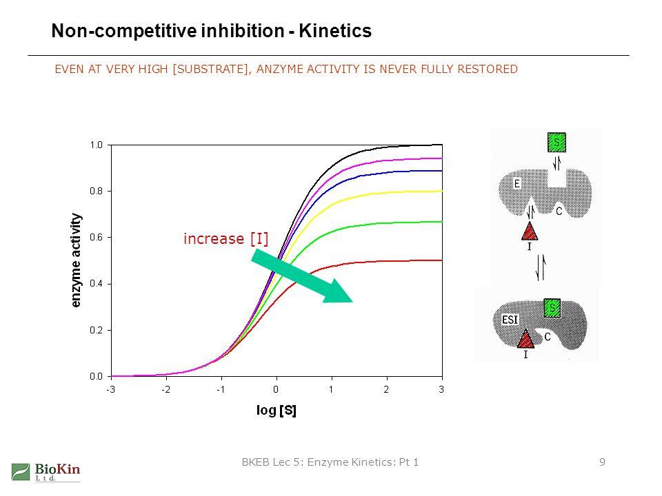 BKEB Lec 5: Enzyme Kinetics: Pt 130 DynaFit model for inhibition by substrate [task] task = fit data = equilibria [mechanism] E + S E.S : Ks dissoc E.S + S E.S.S : Ks2 dissoc [responses] ES = 1.234 ?...