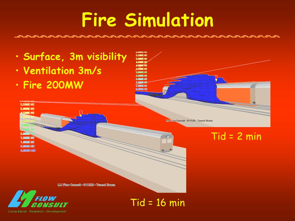 Fire Simulation Surface, 3m visibility Ventilation 3m/s Fire 200MW Tid = 16 min Tid = 2 min