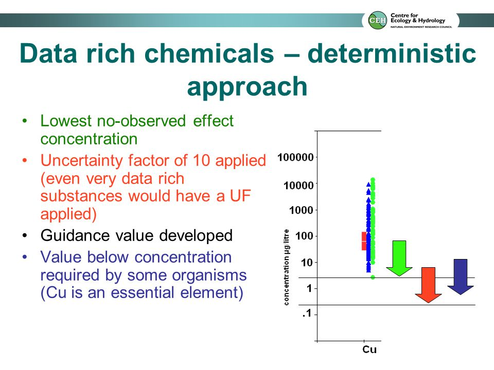 Data rich chemicals – deterministic approach Lowest no-observed effect concentration Uncertainty factor of 10 applied (even very data rich substances