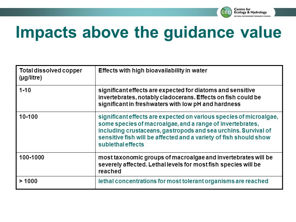 Impacts above the guidance value Total dissolved copper (µg/litre) Effects with high bioavailability in water 1-10significant effects are expected for
