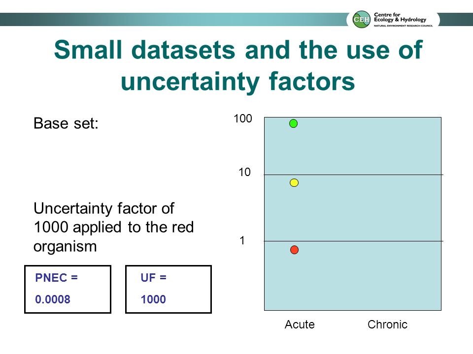 Small datasets and the use of uncertainty factors 10 1 100 Acute Chronic Base set plus chronic test on green organism: (not most sensitive) Uncertainty factor of 1000 applied to the red organism PNEC = 0.0008 UF = 1000