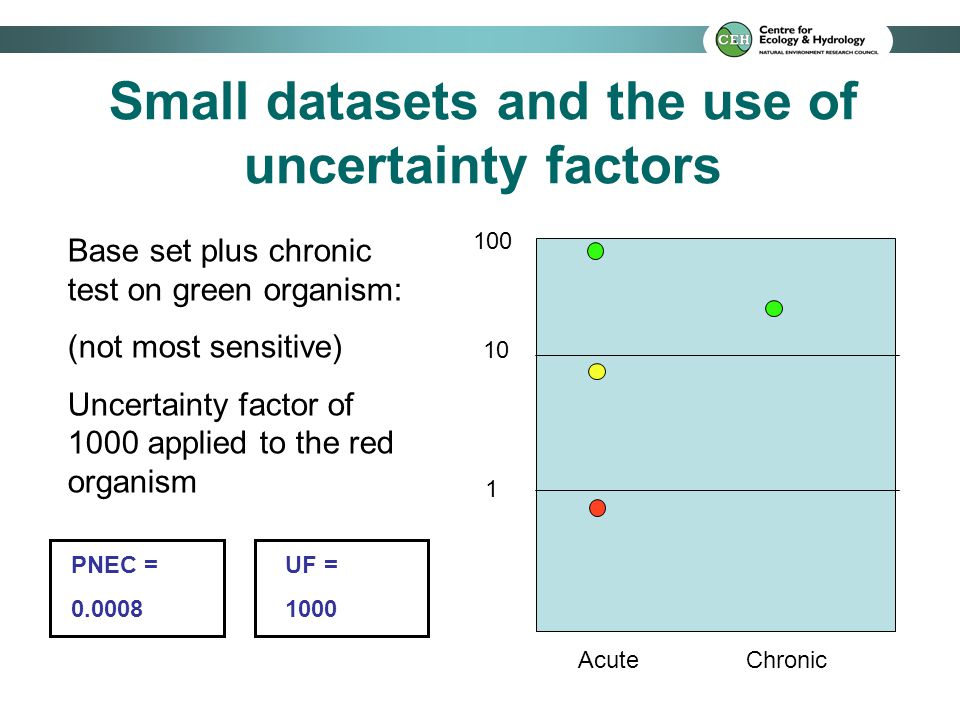 Small datasets and the use of uncertainty factors 10 1 100 Acute Chronic Base set plus chronic test on green organism: (not most sensitive) Uncertaint