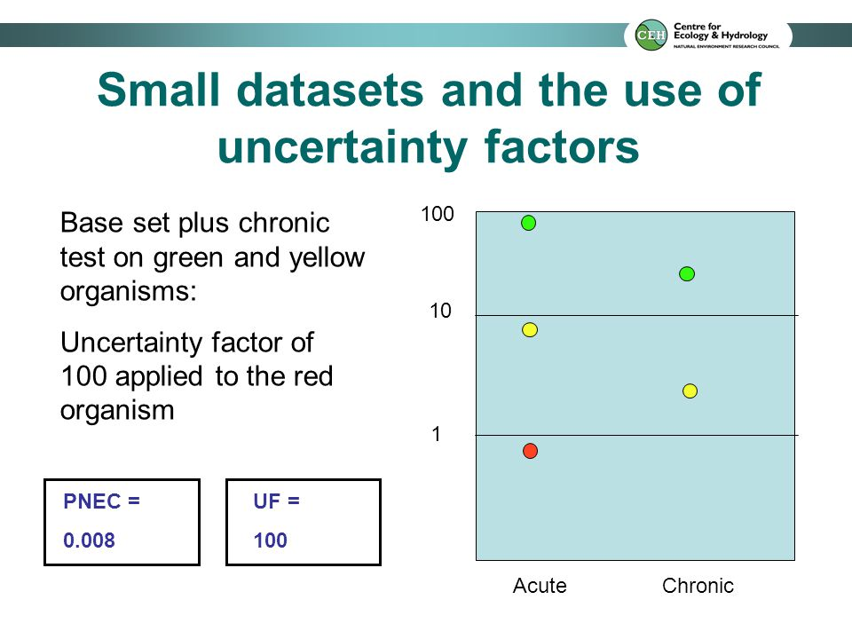 Small datasets and the use of uncertainty factors 10 1 100 Acute Chronic Base set plus chronic test on green and yellow organisms: Uncertainty factor of 100 applied to the red organism PNEC = 0.008 UF = 100