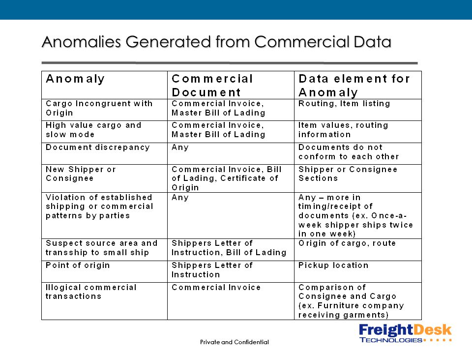 Private and Confidential Anomalies Generated from Commercial Data