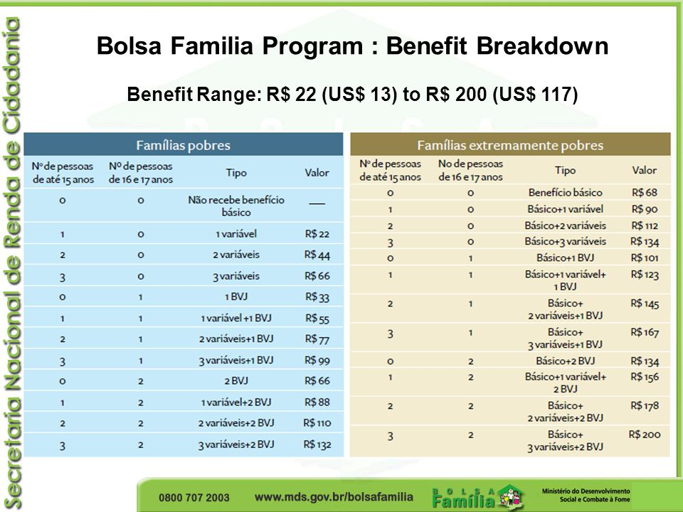 Bolsa Familia Program : Benefit Breakdown Benefit Range: R$ 22 (US$ 13) to R$ 200 (US$ 117)