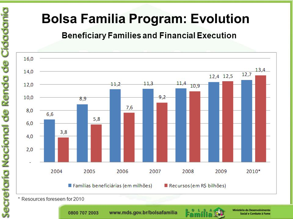 Bolsa Familia Program: Evolution Beneficiary Families and Financial Execution * Resources foreseen for 2010