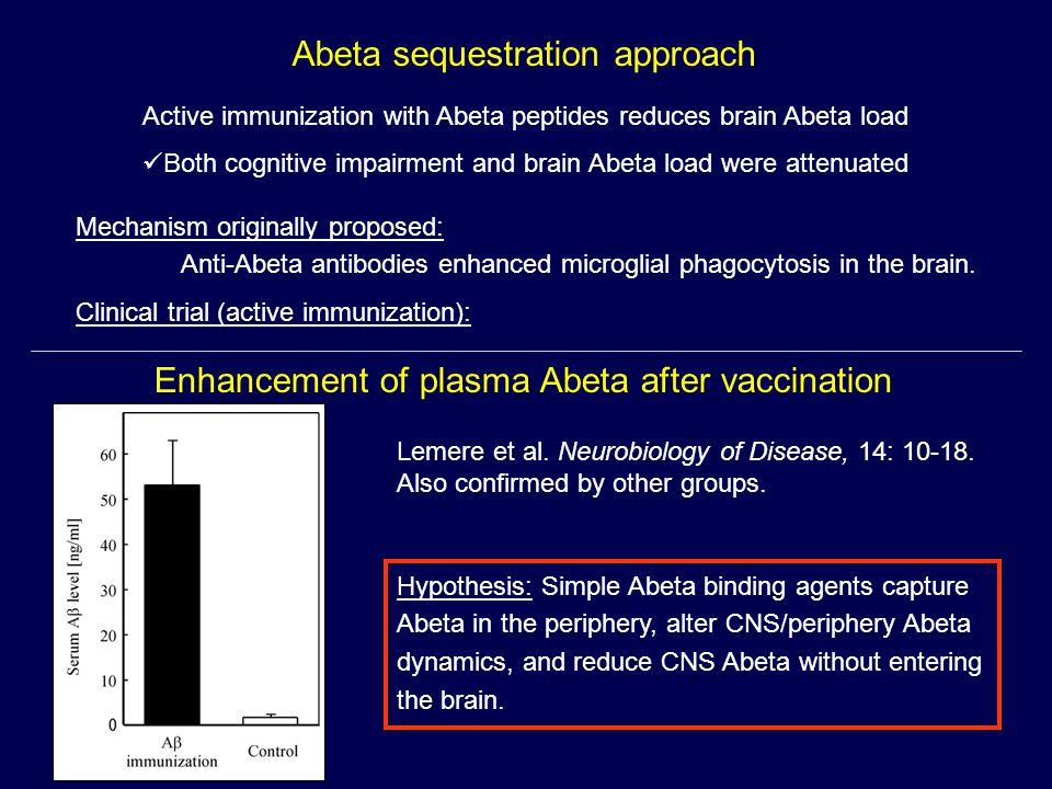 Abeta sequestration approach Active immunization with Abeta peptides reduces brain Abeta load Both cognitive impairment and brain Abeta load were attenuated Mechanism originally proposed: Anti-Abeta antibodies enhanced microglial phagocytosis in the brain.