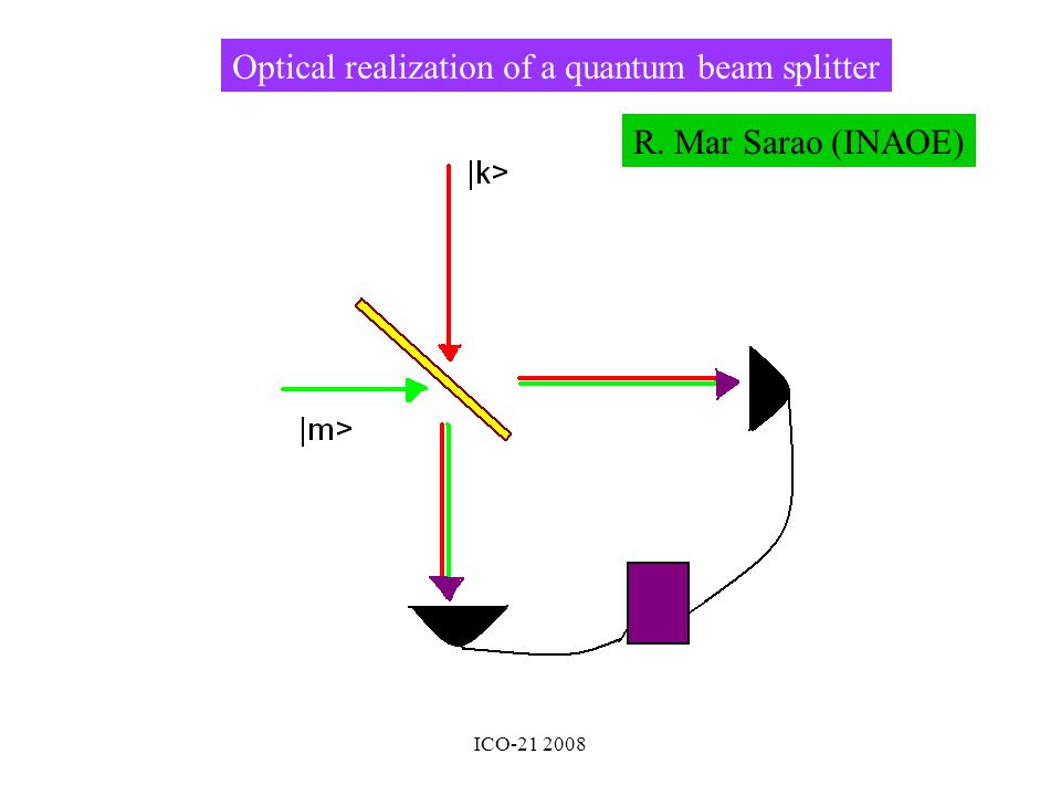 ICO-21 2008 Optical realization of a quantum beam splitter R. Mar Sarao (INAOE)