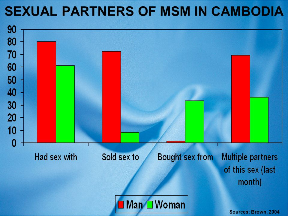 SEXUAL PARTNERS OF MSM IN CAMBODIA Sources: Brown, 2004