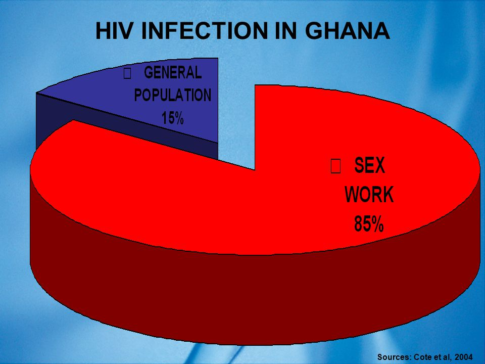 HIV INFECTION IN GHANA Sources: Cote et al, 2004