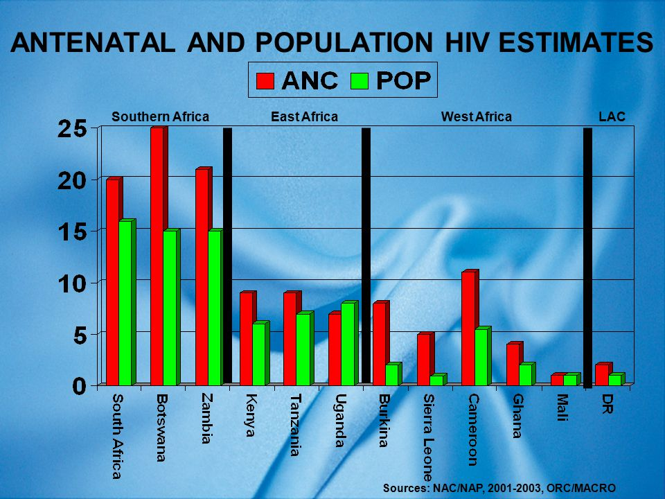 INTERACTIONS (1)  HIV infection and size estimates for vulnerable populations are important steps to estimate potential HIV prevalence  But we need more – we need to know the interactions among vulnerable groups including IDU, sex workers and MSM and between these groups and the wider community  Historically great debate – are concentrated epidemics, especially IDU epidemics, sequestered (isolated) epidemics or overlapping epidemics?