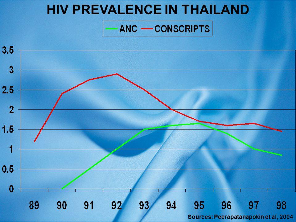 HIV PREVALENCE IN THAILAND Sources: Peerapatanapokin et al, 2004