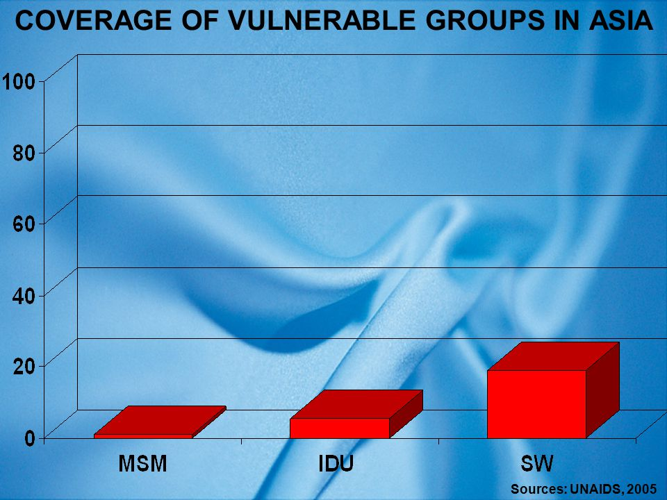 COVERAGE OF VULNERABLE GROUPS IN ASIA Sources: UNAIDS, 2005