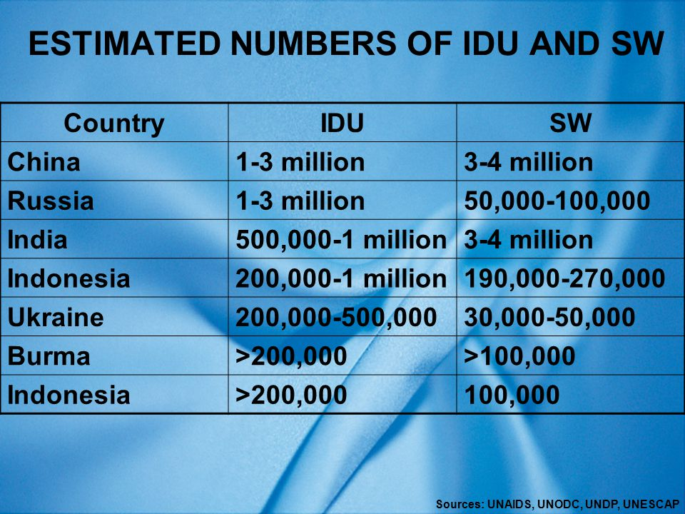 HIV INFECTION (18)  RDS new but recent studies support its use:  Increased estimated size of IDU population in Connecticut 10-fold  Increased estimated size of MSM population in three US cities by 50%  Revealed hidden overlap between IDU and SW networks in Vietnam