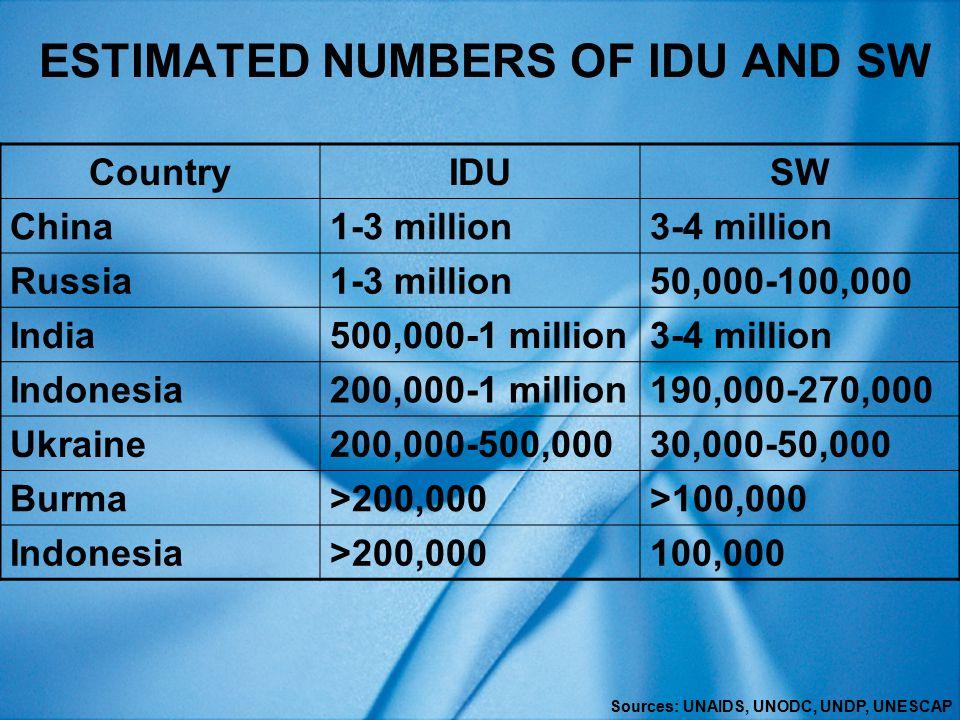 ESTIMATED NUMBERS OF IDU AND SW CountryIDUSW China1-3 million3-4 million Russia1-3 million50,000-100,000 India500,000-1 million3-4 million Indonesia200,000-1 million190,000-270,000 Ukraine200,000-500,00030,000-50,000 Burma>200,000>100,000 Indonesia>200,000100,000 Sources: UNAIDS, UNODC, UNDP, UNESCAP