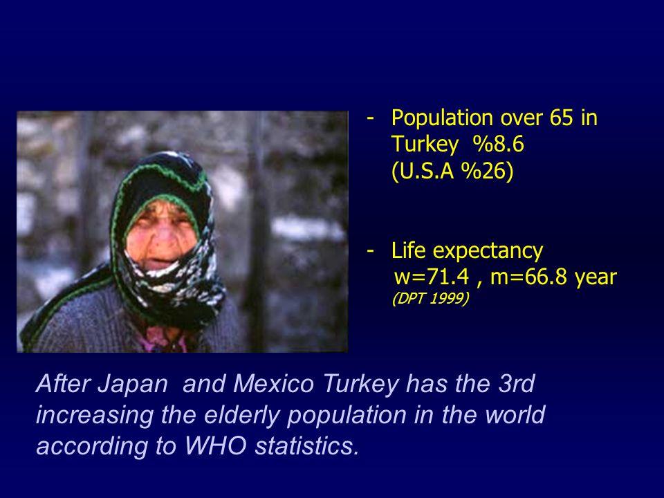 Geriatric depression in Turkey In Black Sea Region; MDD over 60 is %29 »Bekaroglu et al (1991) In Mediterranean Region; MDD is %5,9, depressive symptoms are %11 »Ucku et al (1992)