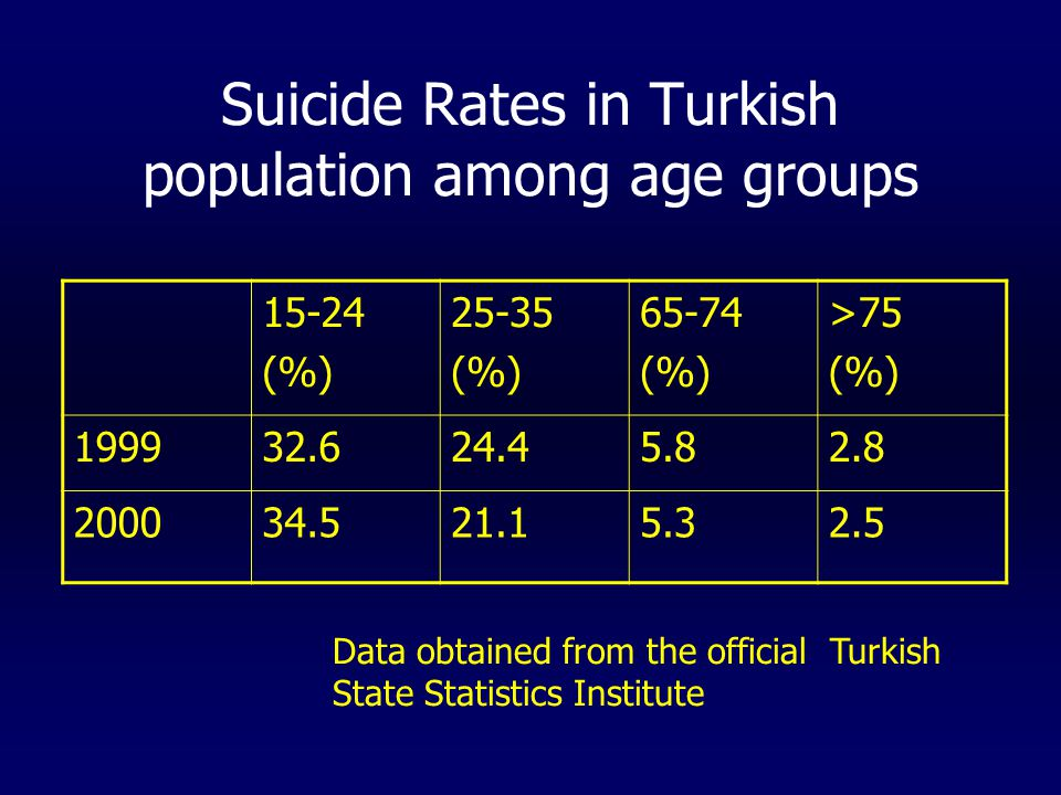 Between 2002 and 2004; only 3 elderly patients admitted to emergency department of İU.İstanbul Medical Faculty with a suicide attempt.
