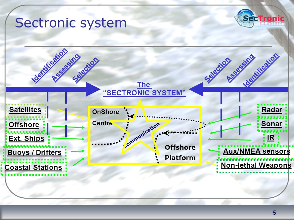 5 Sectronic system Satellites Ext. Ships Coastal Stations Buoys / Drifters Offshore Sonar Radar OnShore Centre IR Aux/NMEA sensors Non-lethal Weapons