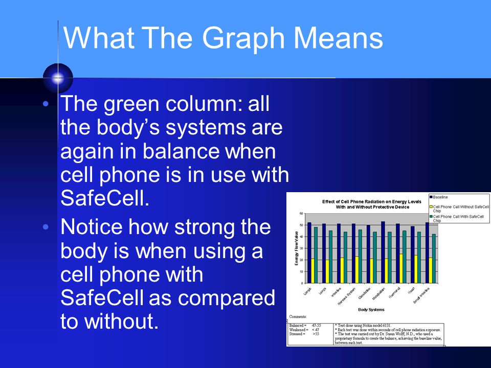 What The Graph Means The green column: all the body's systems are again in balance when cell phone is in use with SafeCell. Notice how strong the body