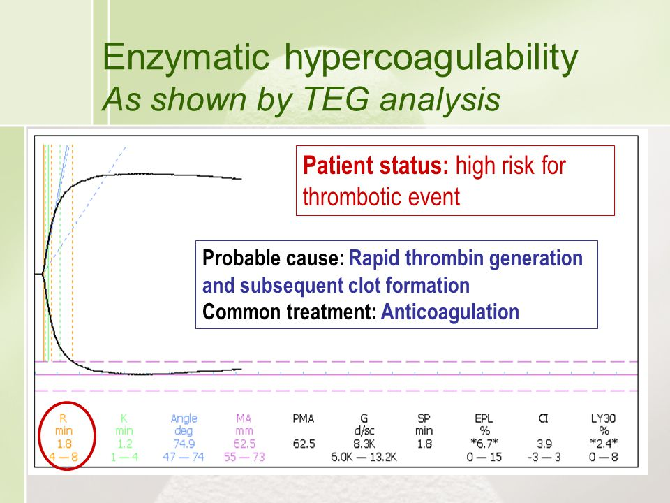 Enzymatic hypercoagulability As shown by TEG analysis Patient status: high risk for thrombotic event Probable cause: Rapid thrombin generation and sub