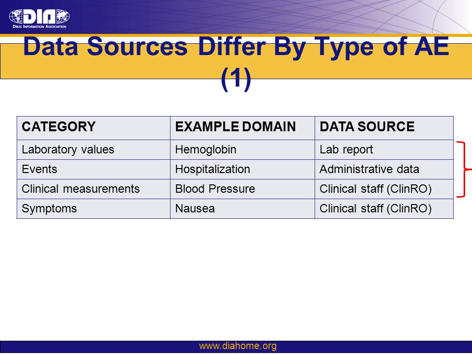 www.diahome.org Data Sources Differ By Type of AE (2) Adverse symptoms differ from other categories in terms of their data source, process of data collection, and documentation procedures Evaluation of these processes can aid in improving the efficiency and quality of adverse symptom data in clinical trials CATEGORYEXAMPLE DOMAINDATA SOURCE Laboratory valuesHemoglobinLab report EventsHospitalizationAdministrative data Clinical measurementsBlood PressureClinical staff (ClinRO) Adverse symptomsNauseaClinical staff (ClinRO)