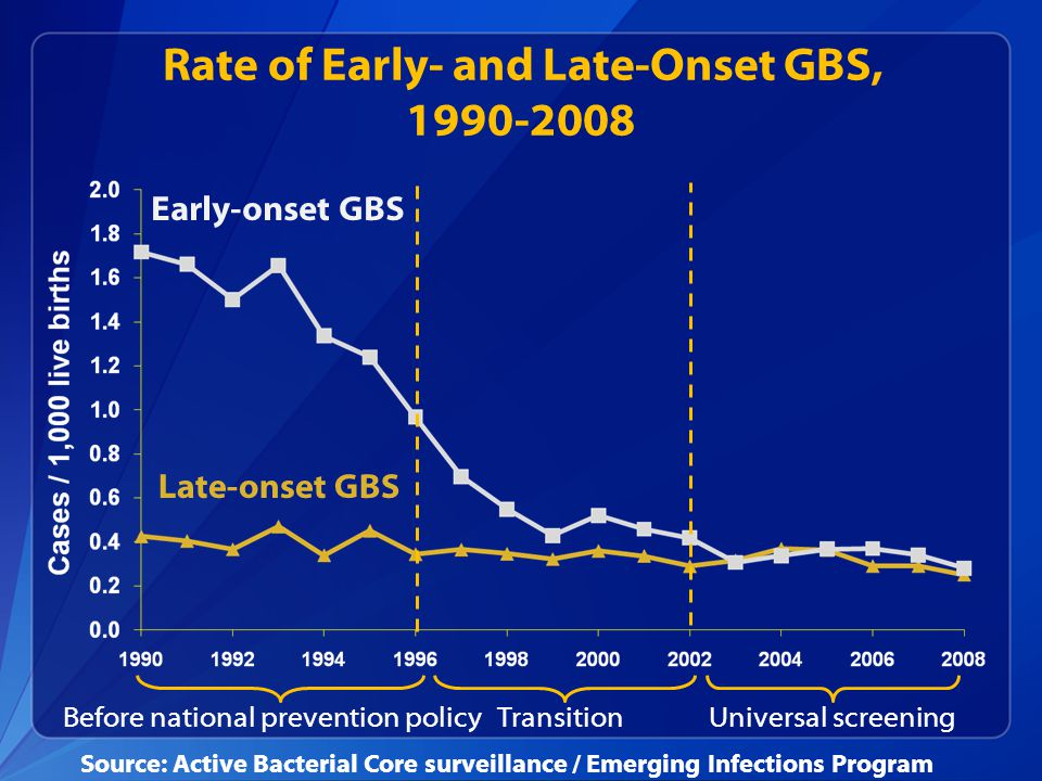 Rate of Early- and Late-Onset GBS, 1990-2008 Early-onset GBS Late-onset GBS Before national prevention policyTransitionUniversal screening Source: Act