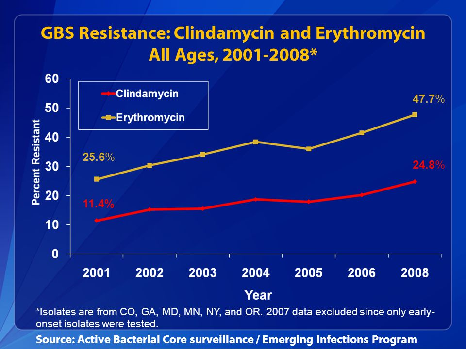 GBS Resistance: Clindamycin and Erythromycin All Ages, 2001-2008* 25.6% 11.4% 47.7% 24.8% *Isolates are from CO, GA, MD, MN, NY, and OR. 2007 data exc